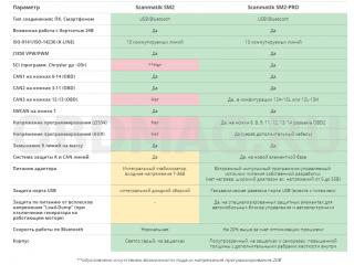 Чем отличается Сканматик 2 от Сканматик 2 ПРО ?